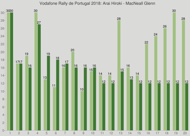 Vodafone Rally de Portugal 2018: Arai Hiroki - MacNeall Glenn