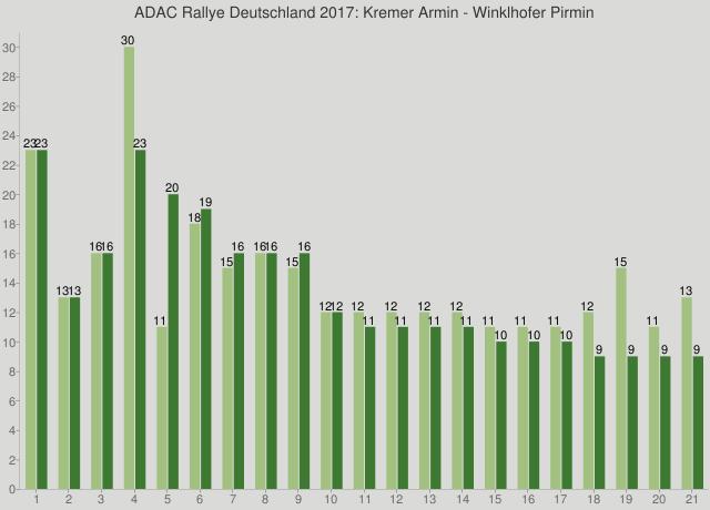ADAC Rallye Deutschland 2017: Kremer Armin - Winklhofer Pirmin