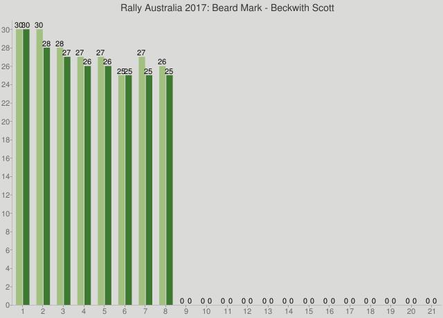 Rally Australia 2017: Beard Mark - Beckwith Scott