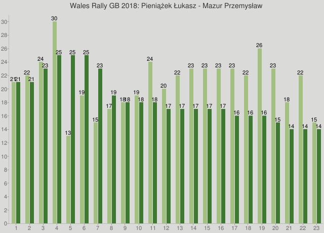 Wales Rally GB 2018: Pieniążek Łukasz - Mazur Przemysław