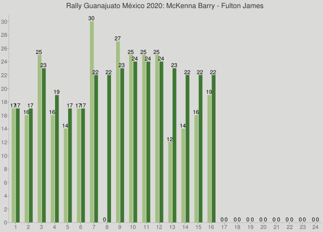 Rally Guanajuato México 2020: McKenna Barry - Fulton James