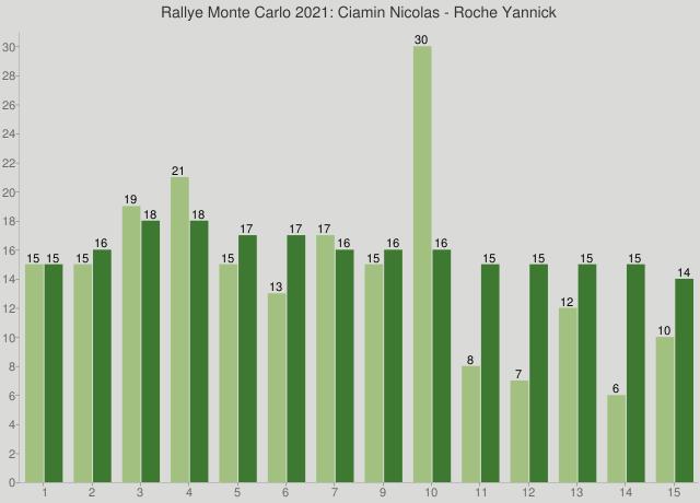 Rallye Monte Carlo 2021: Ciamin Nicolas - Roche Yannick