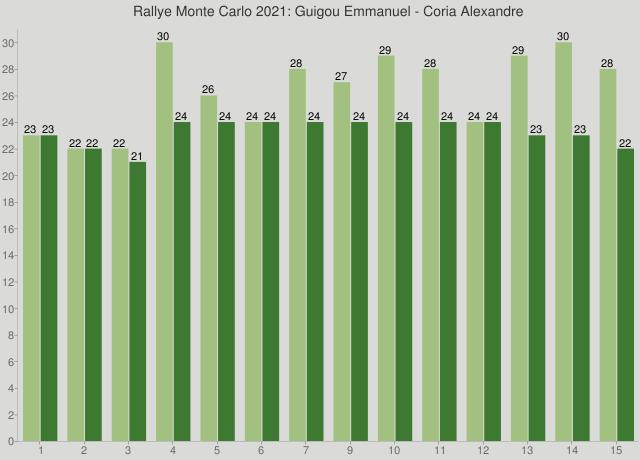 Rallye Monte Carlo 2021: Guigou Emmanuel - Coria Alexandre