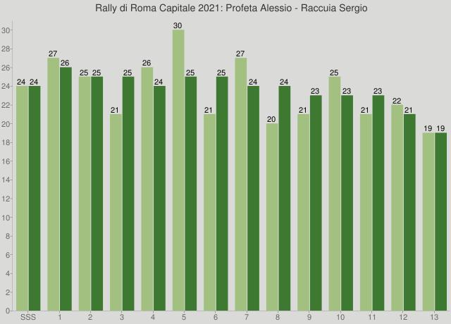 Rally di Roma Capitale 2021: Profeta Alessio - Raccuia Sergio