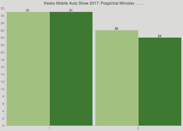 Kesko Mobile Auto Show 2017: Pospíchal Miroslav - .. ..