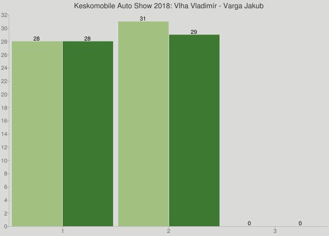 Keskomobile Auto Show 2018: Vlha Vladimír - Varga Jakub