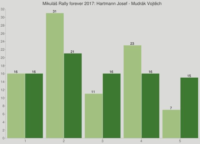 Mikuláš Rally forever 2017: Hartmann Josef - Mudrák Vojtěch