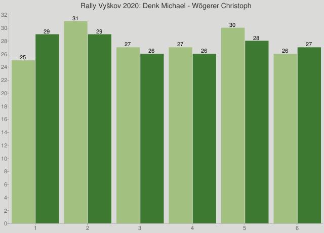 Rally Vyškov 2020: Denk Michael - Wögerer Christoph