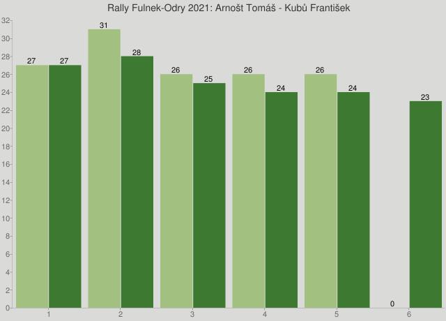 Rally Fulnek-Odry 2021: Arnošt Tomáš - Kubů František