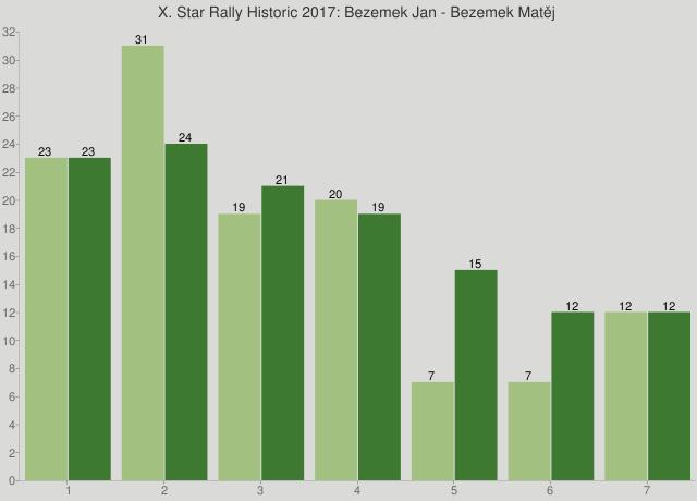 X. Star Rally Historic 2017: Bezemek Jan - Bezemek Matěj