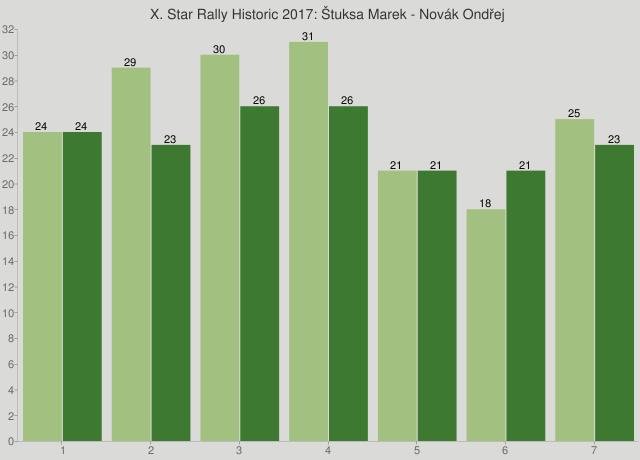 X. Star Rally Historic 2017: Štuksa Marek - Novák Ondřej