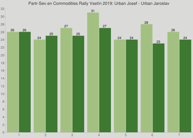 Partr-Sev.en Commodities Rally Vsetín 2019: Urban Josef - Urban Jaroslav