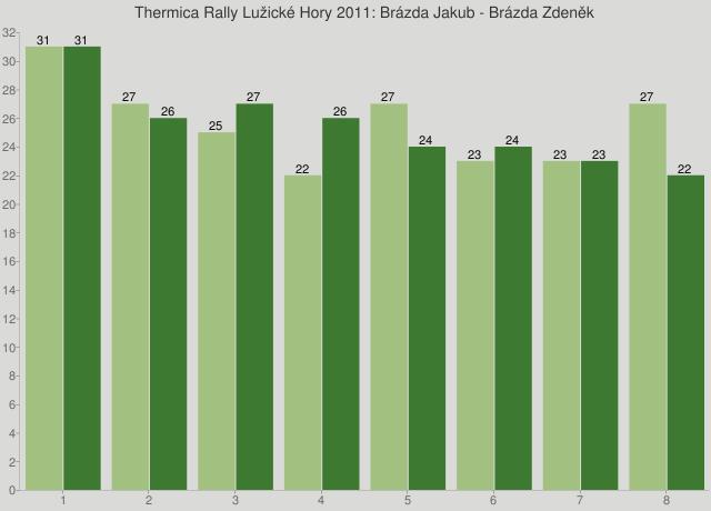 Thermica Rally Lužické Hory 2011: Brázda Jakub - Brázda Zdeněk
