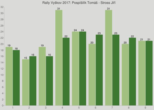 Rally Vyškov 2017: Pospíšilík Tomáš - Stross Jiří