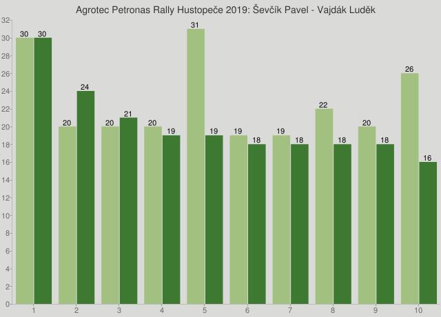 Agrotec Petronas Rally Hustopeče 2019: Ševčík Pavel - Vajdák Luděk