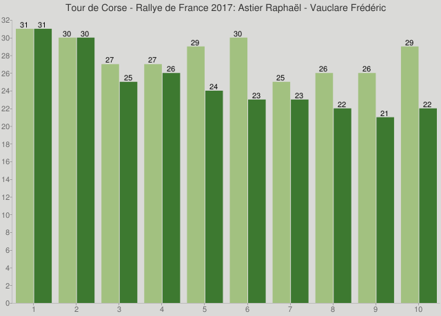 Tour de Corse - Rallye de France 2017: Astier Raphaël - Vauclare Frédéric
