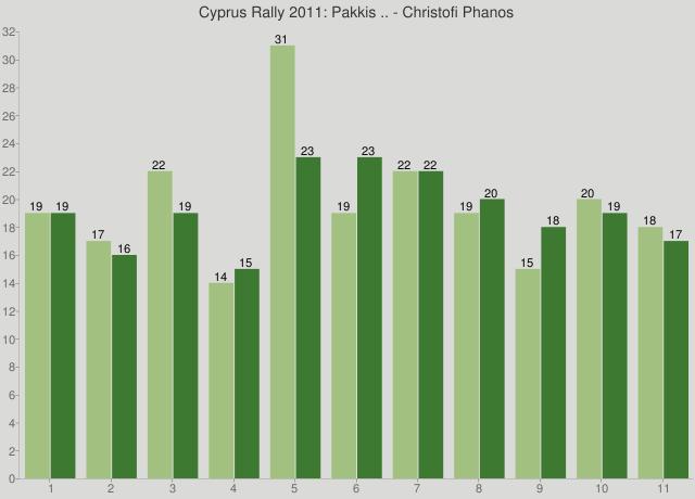 Cyprus Rally 2011: Pakkis .. - Christofi Phanos