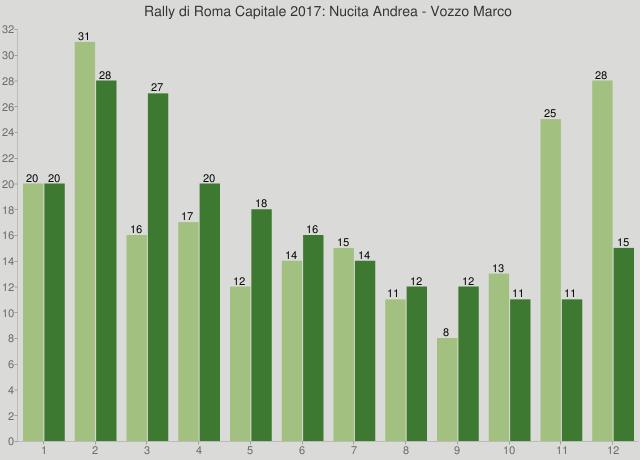 Rally di Roma Capitale 2017: Nucita Andrea - Vozzo Marco