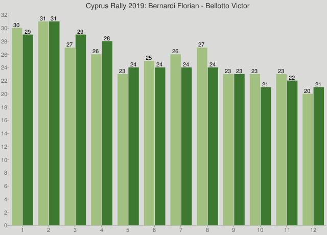 Cyprus Rally 2019: Bernardi Florian - Bellotto Victor