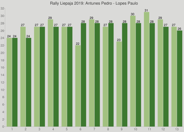Rally Liepaja 2019: Antunes Pedro - Lopes Paulo