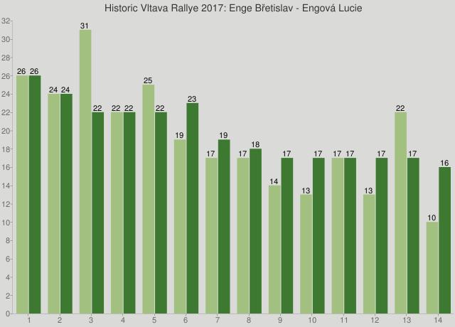 Historic Vltava Rallye 2017: Enge Břetislav - Engová Lucie