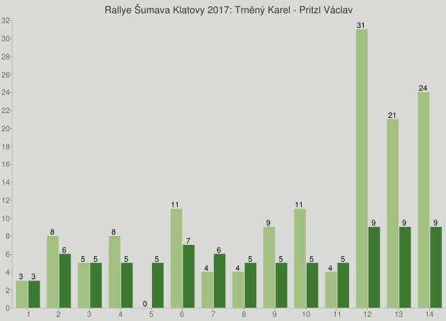 Rallye Šumava Klatovy 2017: Trněný Karel - Pritzl Václav