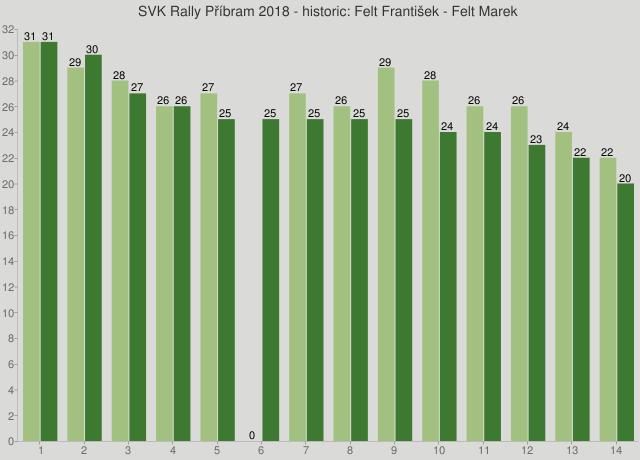 SVK Rally Příbram 2018 - historic: Felt František - Felt Marek