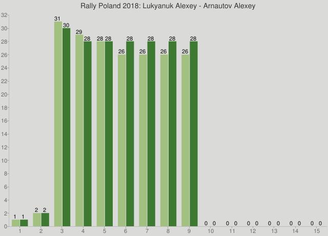 Rally Poland 2018: Lukyanuk Alexey - Arnautov Alexey