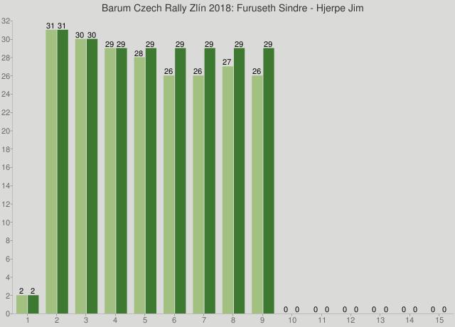 Barum Czech Rally Zlín 2018: Furuseth Sindre - Hjerpe Jim