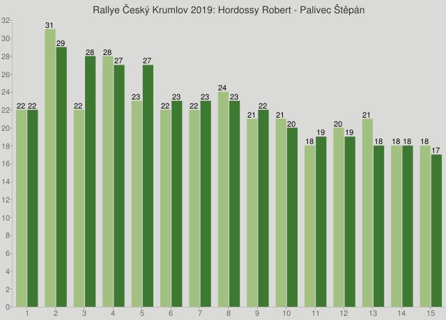 Rallye Český Krumlov 2019: Hordossy Robert - Palivec Štěpán