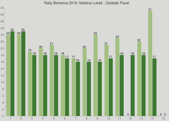 Rally Bohemia 2018: Matěna Lukáš - Zalabák Pavel