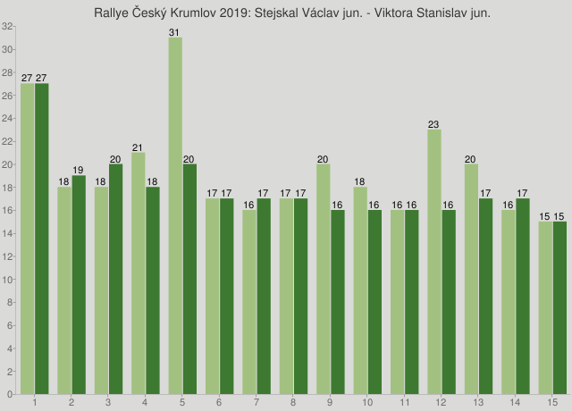 Rallye Český Krumlov 2019: Stejskal Václav jun. - Viktora Stanislav jun.