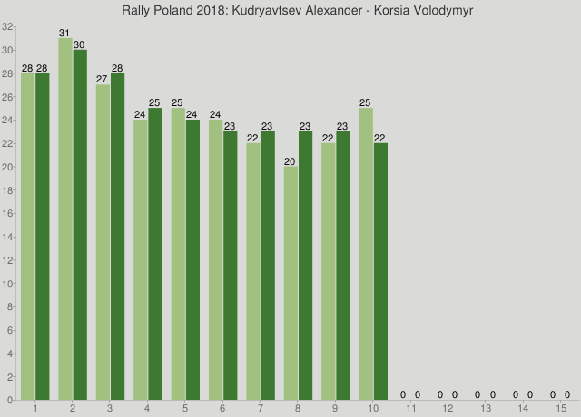 Rally Poland 2018: Kudryavtsev Alexander - Korsia Volodymyr