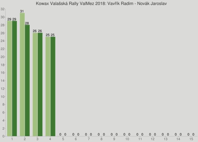 Kowax Valašská Rally ValMez 2018: Vavřík Radim - Novák Jaroslav