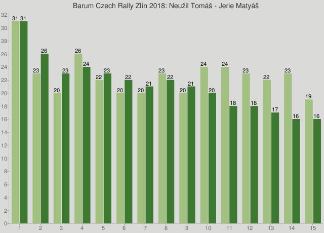 Barum Czech Rally Zlín 2018: Neužil Tomáš - Jerie Matyáš