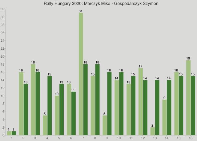Rally Hungary 2020: Marczyk Miko - Gospodarczyk Szymon