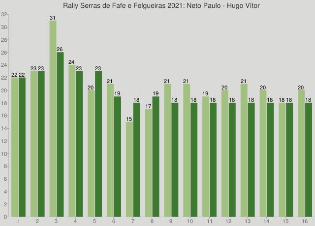 Rally Serras de Fafe e Felgueiras 2021: Neto Paulo - Hugo Vítor