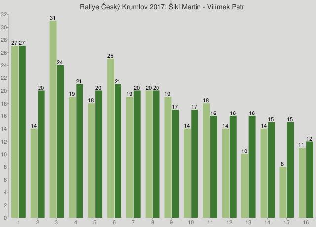 Rallye Český Krumlov 2017: Šikl Martin - Vilímek Petr