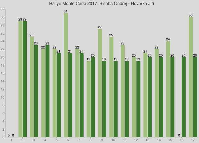 Rallye Monte Carlo 2017: Bisaha Ondřej - Hovorka Jiří