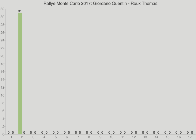 Rallye Monte Carlo 2017: Giordano Quentin - Roux Thomas