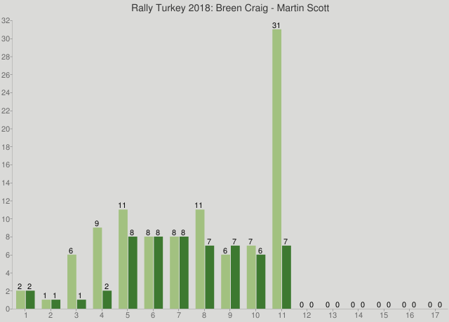 Rally Turkey 2018: Breen Craig - Martin Scott