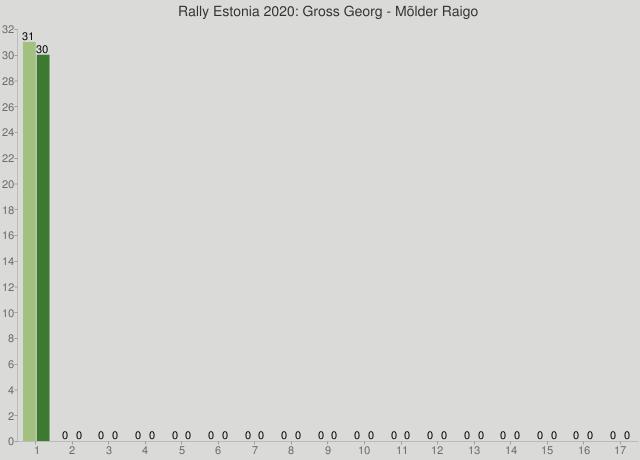 Rally Estonia 2020: Gross Georg - Mõlder Raigo