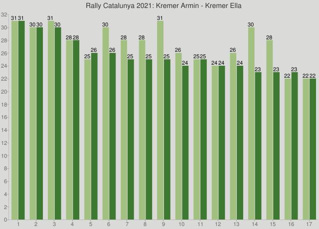 Rally Catalunya 2021: Kremer Armin - Kremer Ella
