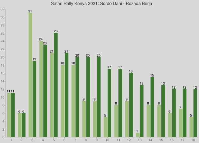 Safari Rally Kenya 2021: Sordo Dani - Rozada Borja