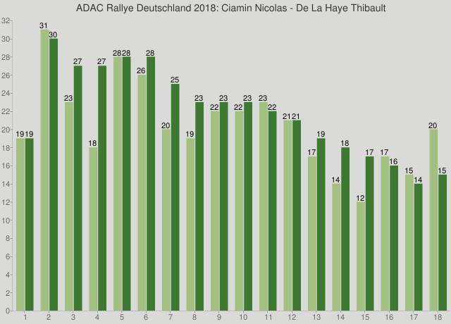 ADAC Rallye Deutschland 2018: Ciamin Nicolas - De La Haye Thibault