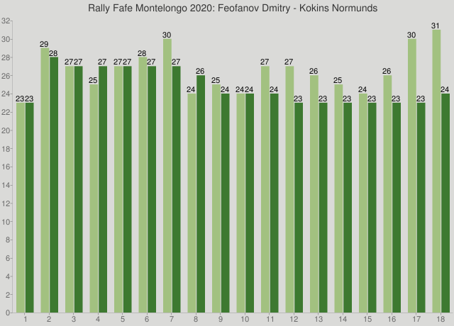 Rally Fafe Montelongo 2020: Feofanov Dmitry - Kokins Normunds