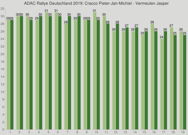 ADAC Rallye Deutschland 2019: Cracco Pieter-Jan-Michiel - Vermeulen Jasper