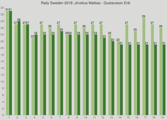 Rally Sweden 2018: Jirvelius Mattias - Gustavsson Erik