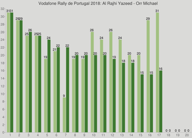 Vodafone Rally de Portugal 2018: Al Rajhi Yazeed - Orr Michael