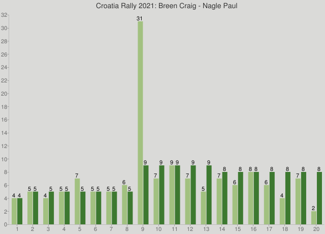 Croatia Rally 2021: Breen Craig - Nagle Paul